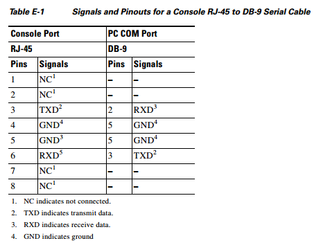 Cisco Console Cable Pinout