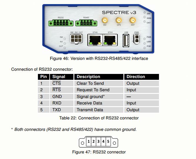SmartFlex Terminal Block RS232