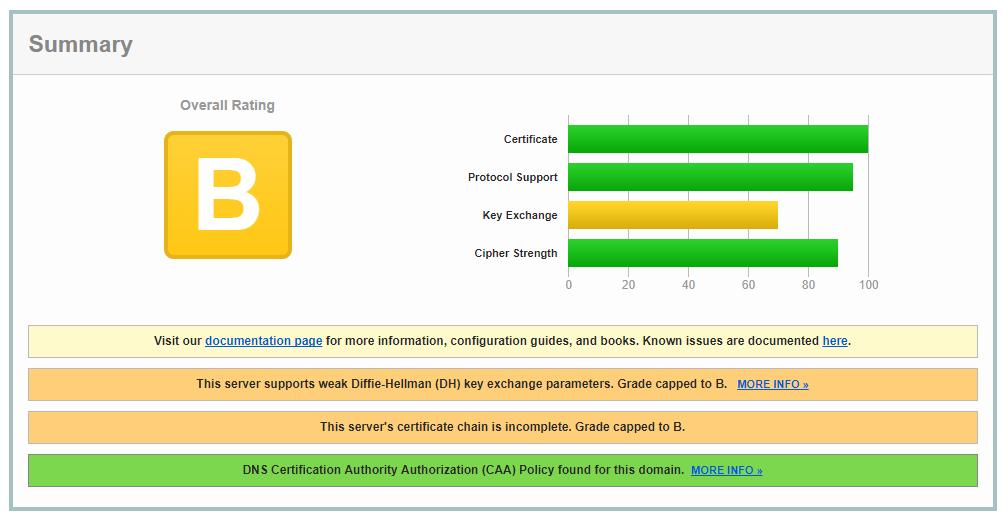 SSL_errors