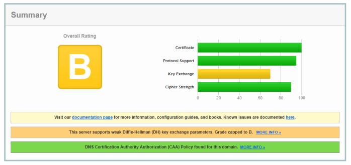 Fixing SSL Labs Grade on F5 Big-IP – Weak Cipher Suites